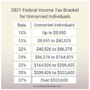 2021 federal income tax bracket
